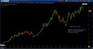 Exxon Mobile 20 year chart